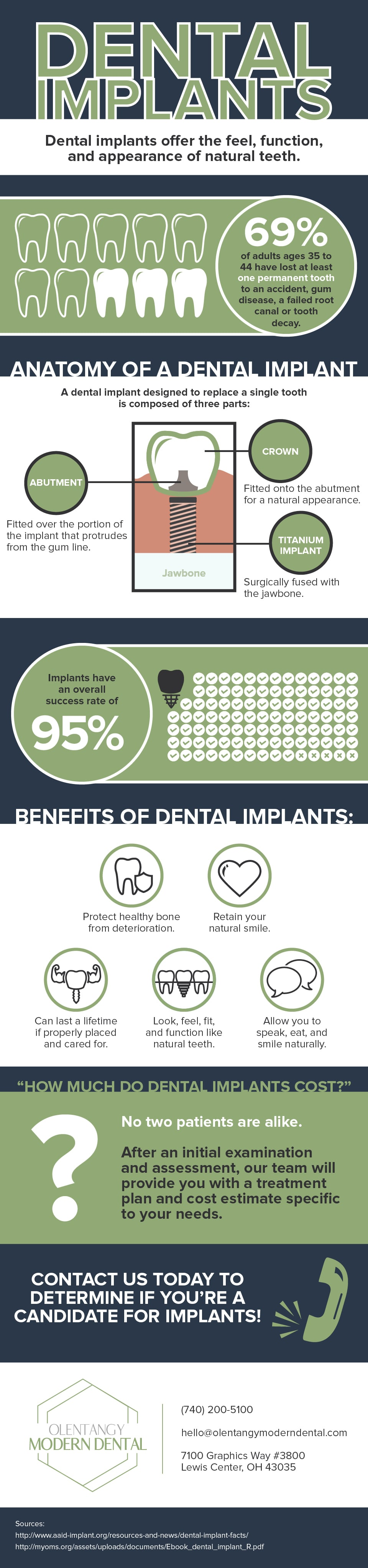 Infographic about dental implants Lewis Center